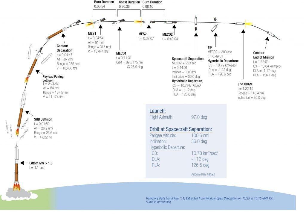 rocket launch diagram