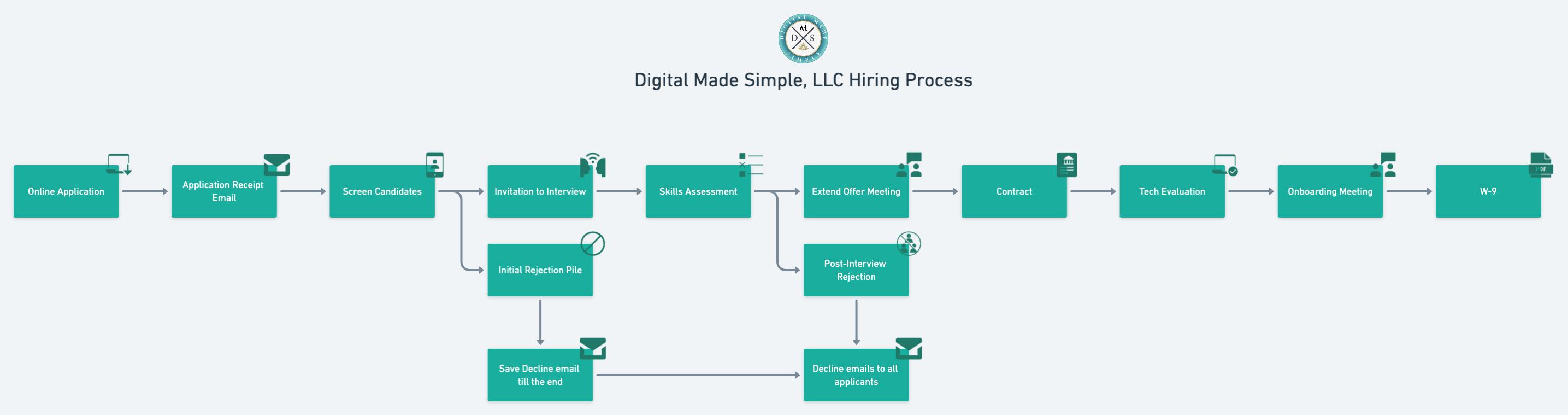 Digital Made Simple hiring process flowchart